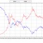 Поиск взаимосвязей на примере Нефть-Рубль