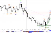 Зоны решение по GBP/USD на 1.24 ключевой линии сопротивления