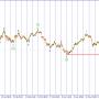 Волновой анализ USD/JPY. Присматриваемся к покупкам.