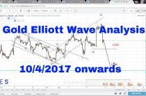 Gold Detailed Elliott Wave Analysis 10th April 2017 onwards (XAU USD)