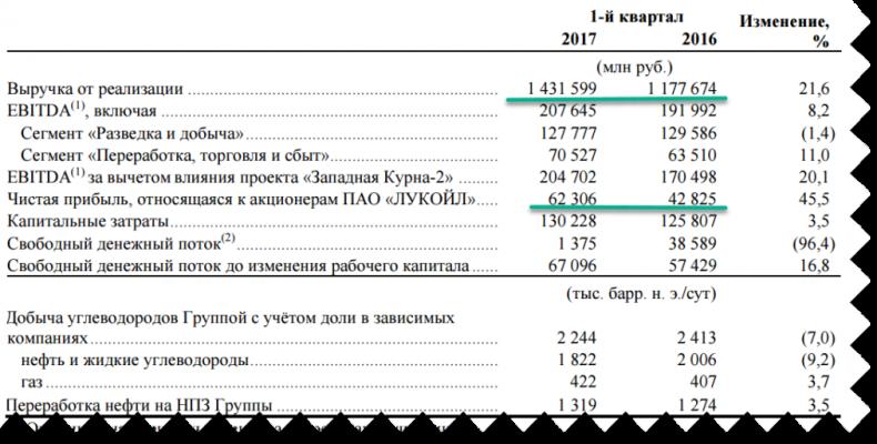 Лукойл: оцениваем отчет за 1 квартал 2017