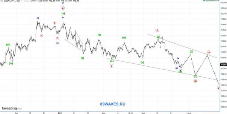 Волновой анализ USDJPY. Японская йена. 1H