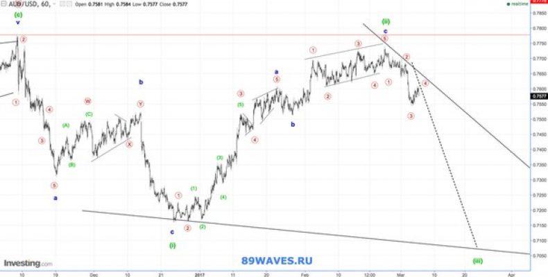 Волновой анализ AUD/USD. Австралийский доллар. 1H