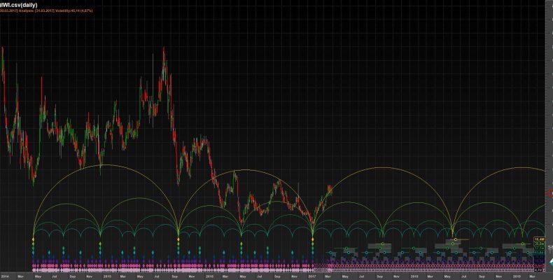 Перспективные акции для покупки в долгосрок