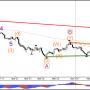 Доллар/иена непрерывно испытывать поддержку 110 и 112 сопротивление