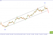 GBP/USD. Развитие коррекции находиться на завершающейся стадии.
