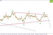 Волновой анализ GBPUSD. Цена готовится к выходу из сужающегося треугольника