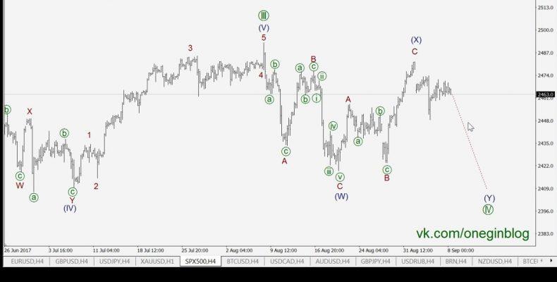 Трейдинг по волнам 08 09 2017 Волновой анализ рынка форекс