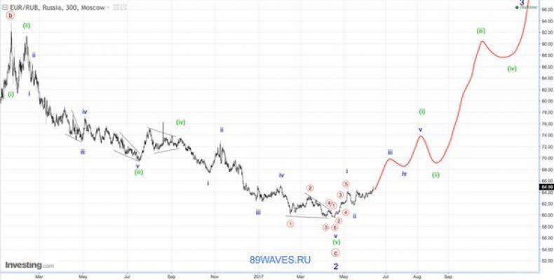 Волновой анализ EUR/RUB. 5H