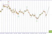 Волновой анализ USDJPY. Ожидается начало развития третьей импульсной волны.