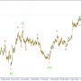 Волновой анализ GBPUSD. Настало время для продаж.