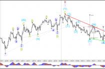 Евро/бычья цель США после неудачной попытки преодолеть поддержку 1.05