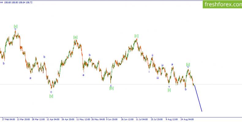 USD/JPY. Вероятно идет развитие волны [iii] нисходящего импульса.