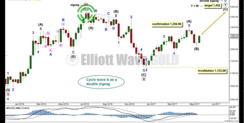Gold Elliott Wave Technical Analysis — 17th May, 2017