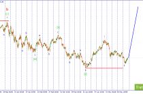 Волновой анализ USD/JPY. Ожидается продолжение развития волны iii.
