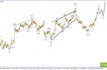 GBP/USD. Вероятно формируется волна iv.