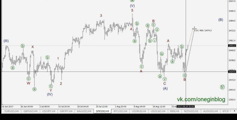 Трейдинг по волнам 30 08 2017 Волновой анализ форекс прогноз