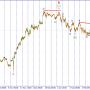 USD/JPY. Рост внутри треугольника.