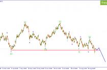 USD/JPY.  Ожидается  развитие коррекции.