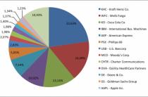 Инвестор: путь от спекулянта до рантье