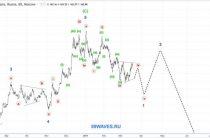 Волновой анализ Сбербанк. 1H