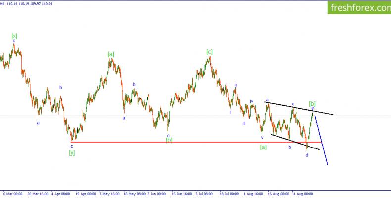 USD/JPY.  Расходящийся треугольник вероятно сформирован, ожидается снижение пары.
