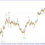 Волновой анализ GBPUSD. Пережидаем коррекцию вне рынка либо в безубыточном стоп лоссе.