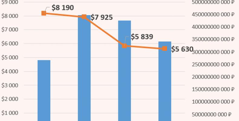 Анализируем отчет ММК за 2016 год