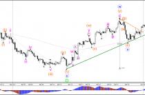 Пара GBP/USD пробила треугольник на 1.25 сопротивление