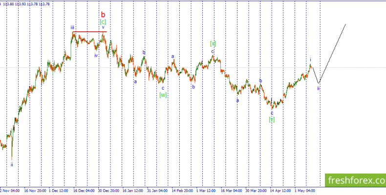 USD/JPY. Возможно начало коррекционного снижения