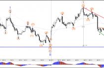 Евро/доллар, пара USD/JPY до отката 78.6% фибо на 1.0750 и 112.50