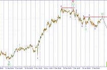 USD/JPY. Рост к уровню сопротивления.