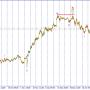 USD/JPY. Ожидается снижение пары