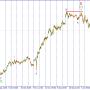 USD/JPY. Цена уходит на коррекцию