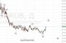 Достиг ли рубль дна