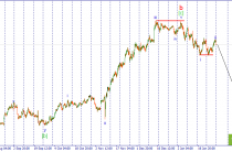 USD/JPY. Ожидается развитие третьей импульсной волны.