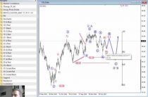 Elliott Wave Analysis: Crude Oil