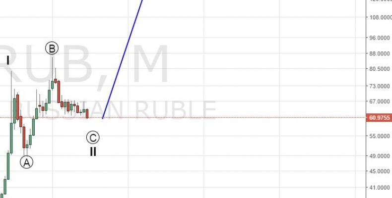 Какие перспективы у рубля