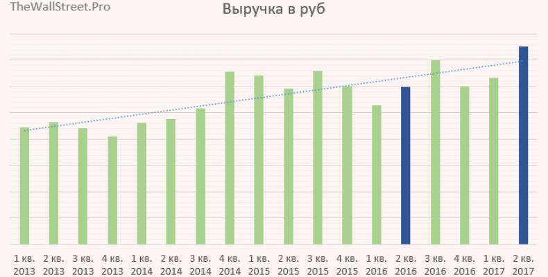 НЛМК: отчет по МСФО за 2 кв. 2017 – ударник!