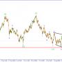 USD/JPY.  Коррекция принимает форму расходящегося горизонтального треугольника.