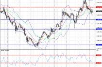 Технический анализ сырьевых рынков от 03 февраля 2017 года