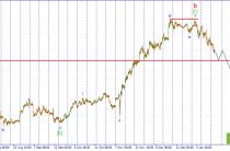 USD/JPY. Ожидается продолжение снижения пары.