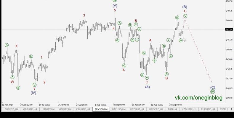 Трейдинг по волнам 05 09 2017 Волновой анализ основных пар