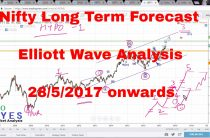 Nifty Long Term forecast and Technical Analysis using Elliott Waves 28th May 2017 onwards