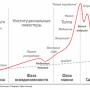На краю пропасти. Начался ли обвал рубля?