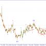 Волновой анализ EURUSD. Ждем сигнала для продаж