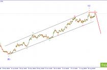 EUR/USD. Заключительное обновление ценовых максимумов.