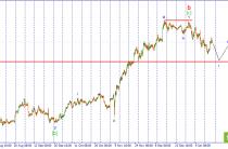 USD/JPY. Ожидается возобновление снижения пары.