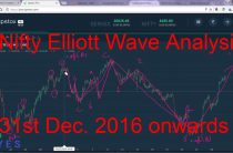 Nifty Elliott Wave Analysis 31st December 2016 onwards — Indian Stock Market