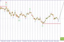 Волновой анализ USD/JPY. Неопределенность сохраняется, ждем прояснения ситуации.